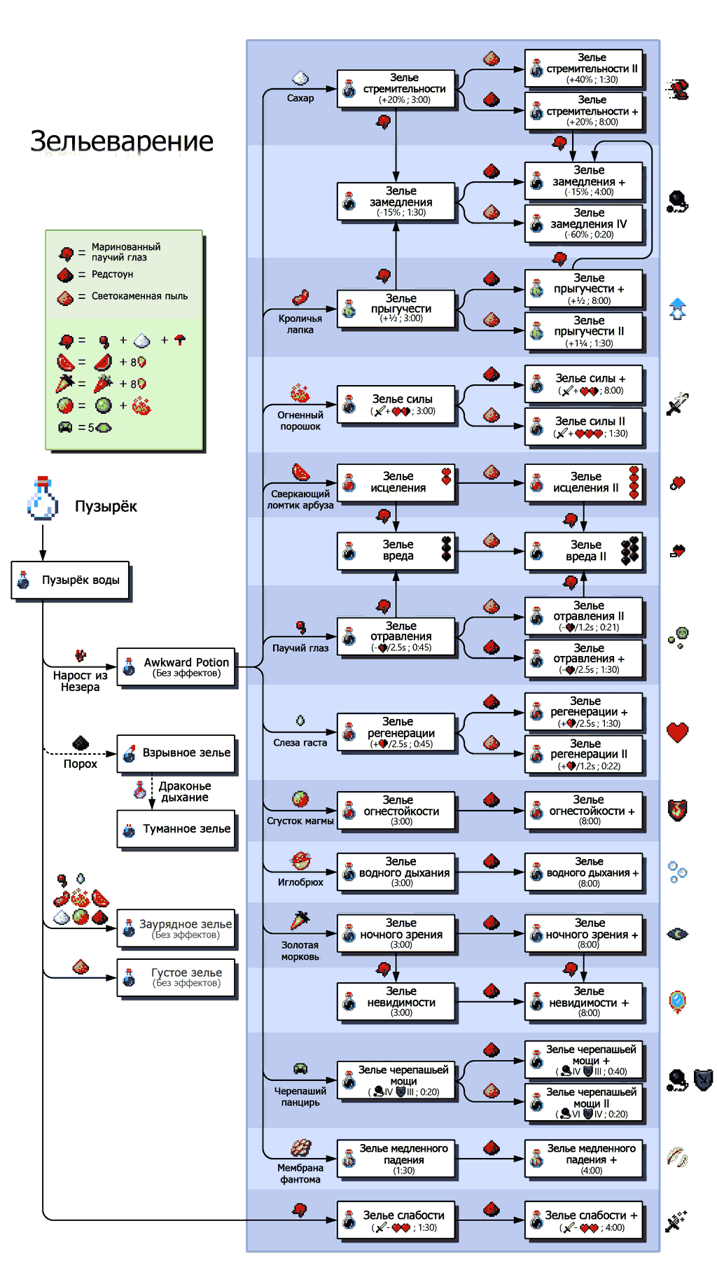Схема зелий в Майнкрафт 1.16.5 - 1.12.2