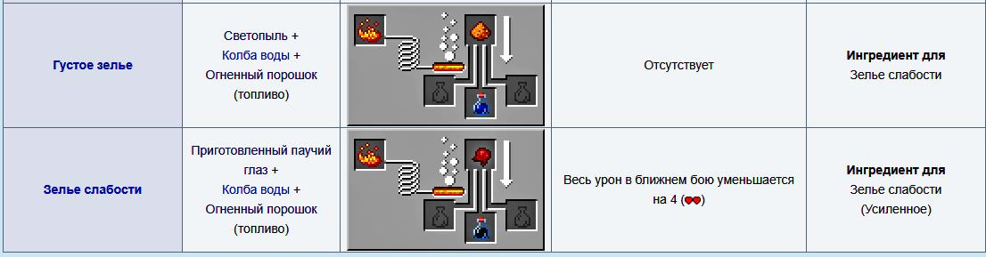 Первичные зелья Майнкрафт 1.16.5