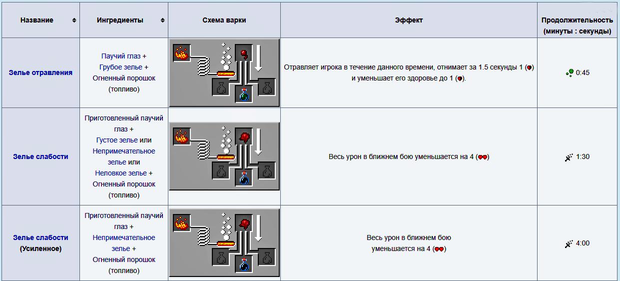 Вторичные зелья урона Майнкрафт 1.16.5